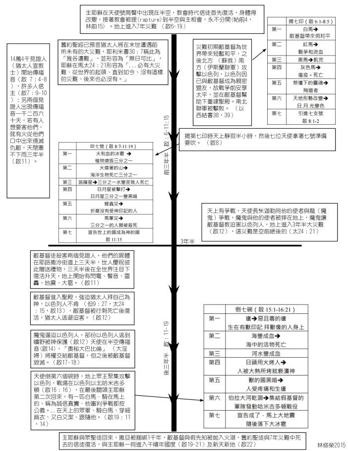 revelation chart.jpg