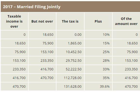 2017 MFJ tax table