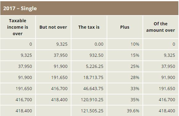 2017 single tax table