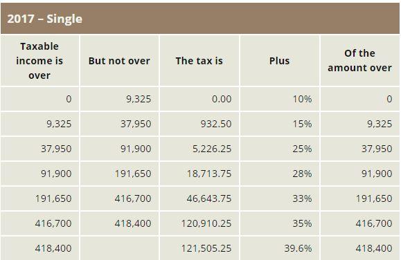 2017 single tax table