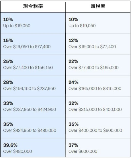 Tax Table Compare
