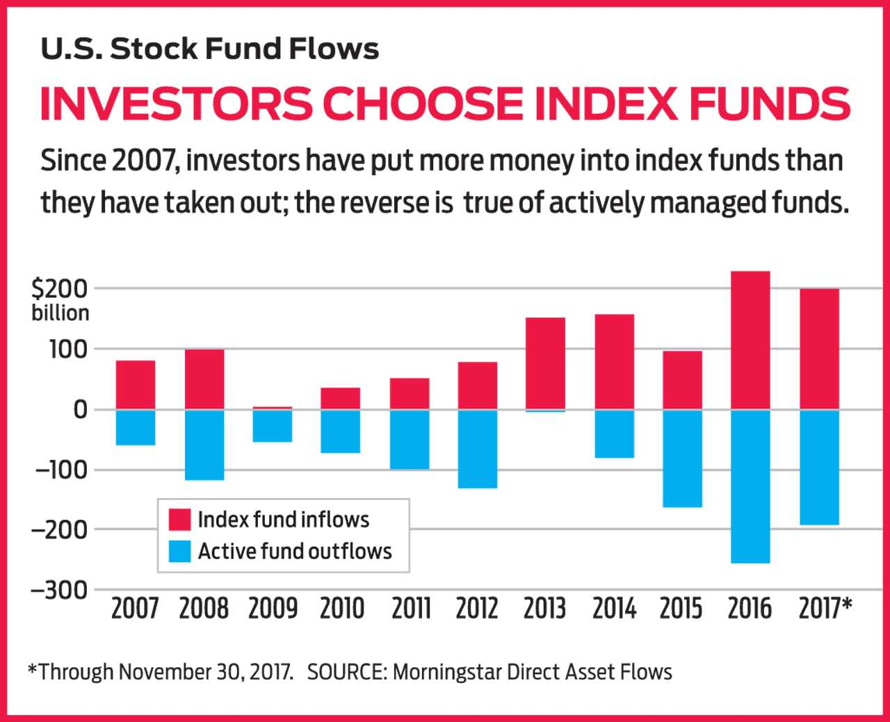 index_funds_2018