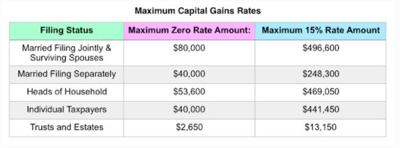 capital gain table